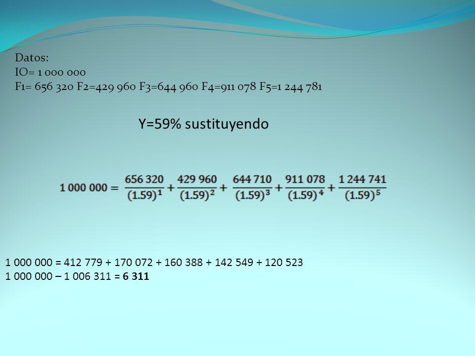 Y=59% sustituyendo 1 000 000 = 412 779 + 170 072 + 160 388 + 142 549 + 120 523 1 000 000 – 1 006 311 = 6 311