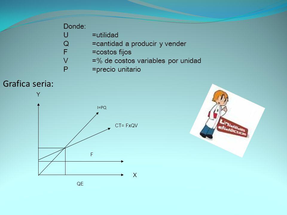 Donde: U=utilidad Q=cantidad a producir y vender F=costos fijos V=% de costos variables por unidad P=precio unitario Grafica seria: Y X F QE CT= FxQV