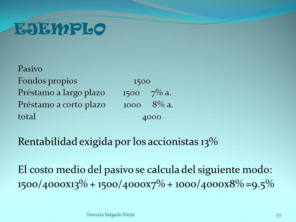 EJEMPLO Pasivo Fondos propios 1500 Préstamo a largo plazo 1500 7% a. Préstamo a corto plazo 1000 8% a. total 4000 Rentabilidad exigida por los accioni