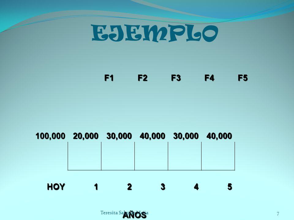 EJEMPLO F1F2F3F4F5 100,00020,00030,00040,00030,00040,000 HOY12345 AÑOS 7Teresita Salgado Mejía
