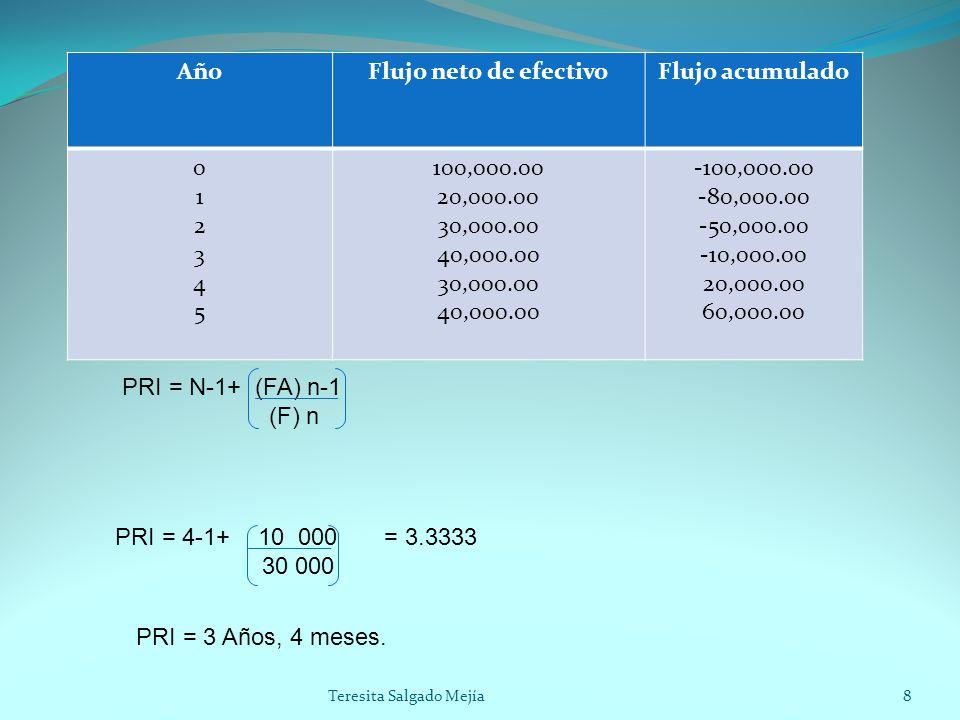 AñoFlujo neto de efectivoFlujo acumulado 012345012345 100,000.00 20,000.00 30,000.00 40,000.00 30,000.00 40,000.00 -100,000.00 -80,000.00 -50,000.00 -