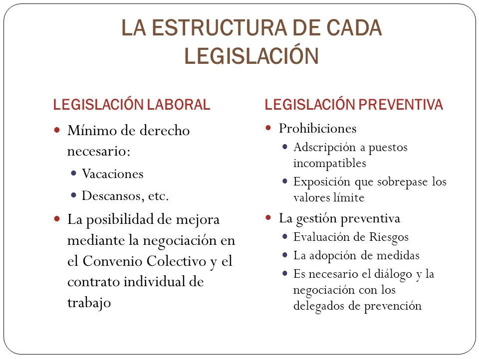LA ESTRUCTURA DE CADA LEGISLACIÓN LEGISLACIÓN LABORALLEGISLACIÓN PREVENTIVA Mínimo de derecho necesario: Vacaciones Descansos, etc. La posibilidad de