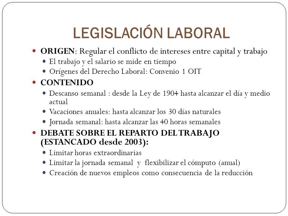 LEGISLACIÓN LABORAL ORIGEN: Regular el conflicto de intereses entre capital y trabajo El trabajo y el salario se mide en tiempo Orígenes del Derecho L