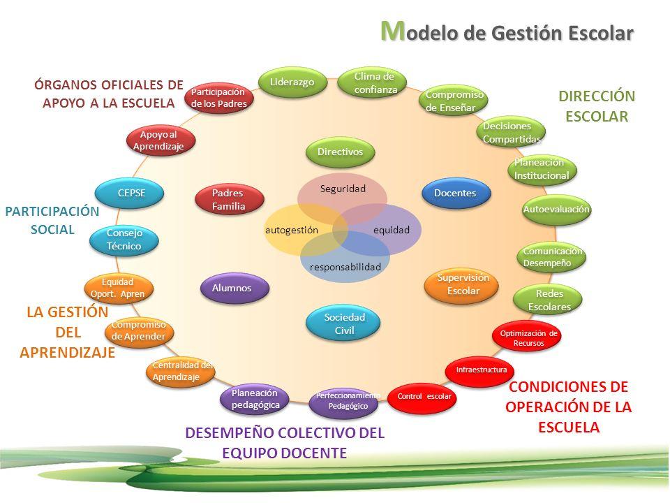 Directivos Docentes Padres Familia Alumnos Supervisión Escolar equidad Autoevaluación Consejo Técnico Planeación pedagógica Liderazgo Compromiso de En