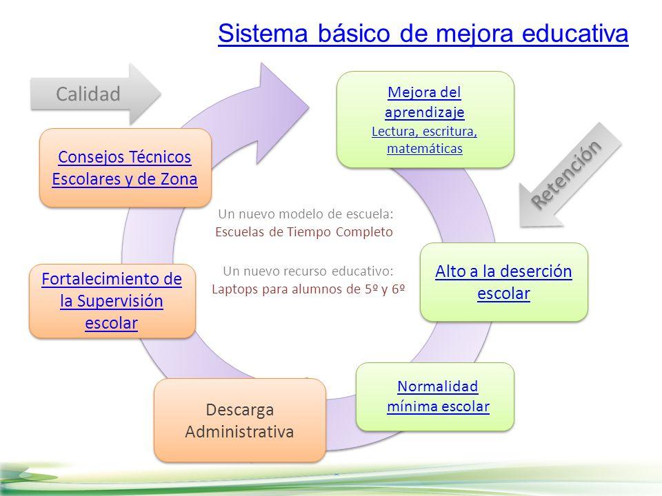 Mejora del aprendizaje Lectura, escritura, matemáticas Mejora del aprendizaje Lectura, escritura, matemáticas Consejos Técnicos Escolares y de Zona Co