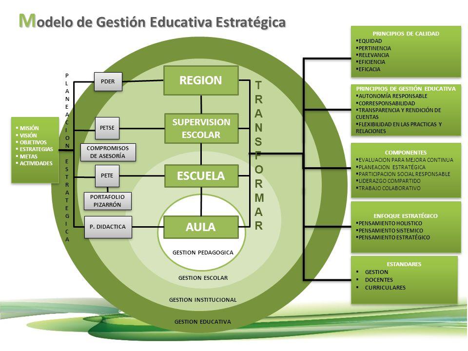 SUPERVISION ESCOLAR ESCUELA AULA COMPONENTES EVALUACION PARA MEJORA CONTINUA PLANEACION ESTRATÉGICA PARTICIPACION SOCIAL RESPONSABLE LIDERAZGO COMPART