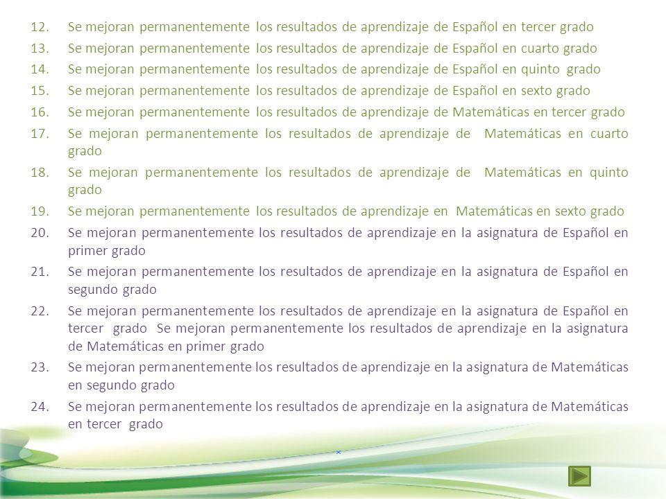 12.Se mejoran permanentemente los resultados de aprendizaje de Español en tercer grado 13.Se mejoran permanentemente los resultados de aprendizaje de