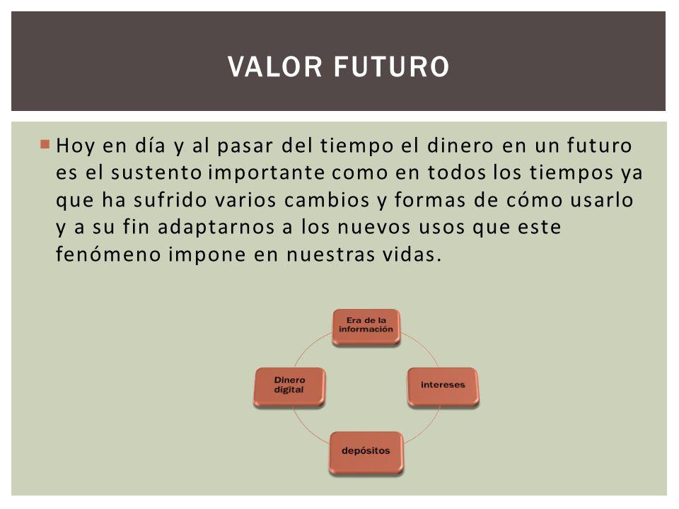VALOR FUTURO Hoy en día y al pasar del tiempo el dinero en un futuro es el sustento importante como en todos los tiempos ya que ha sufrido varios camb