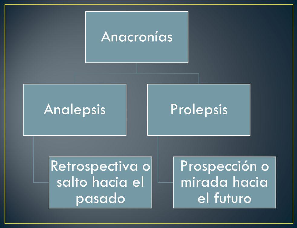 Anacronías Analepsis Retrospectiva o salto hacia el pasado Prolepsis Prospección o mirada hacia el futuro