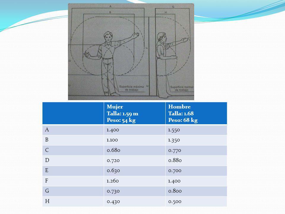 Mujer Talla: 1.59 m Peso: 54 kg Hombre Talla: 1.68 Peso: 68 kg A1.4001.550 B1.1001.350 C0.6800.770 D0.7200.880 E0.6300.700 F1.2601.400 G0.7300.800 H0.4300.500
