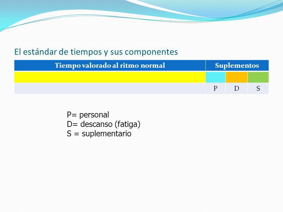 El estándar de tiempos y sus componentes Tiempo valorado al ritmo normalSuplementos PDS P= personal D= descanso (fatiga) S = suplementario