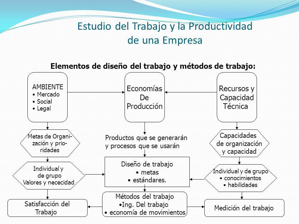 Estudio del Trabajo y la Productividad de una Empresa Elementos de diseño del trabajo y métodos de trabajo: AMBIENTE Mercado Social Legal Economías De