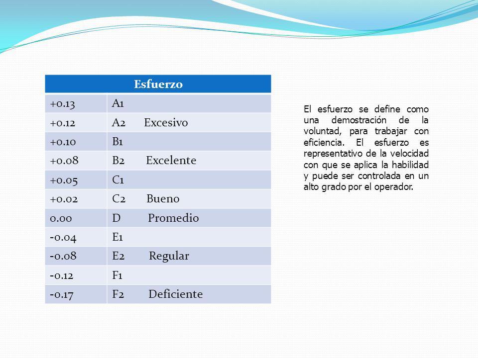 Esfuerzo +0.13A1 +0.12A2 Excesivo +0.10B1 +0.08B2 Excelente +0.05C1 +0.02C2 Bueno 0.00D Promedio -0.04E1 -0.08E2 Regular -0.12F1 -0.17F2 Deficiente El esfuerzo se define como una demostración de la voluntad, para trabajar con eficiencia.