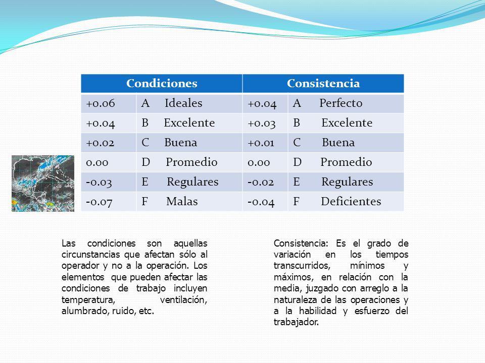 CondicionesConsistencia +0.06A Ideales+0.04A Perfecto +0.04B Excelente+0.03B Excelente +0.02C Buena+0.01C Buena 0.00D Promedio0.00D Promedio -0.03E Regulares-0.02E Regulares -0.07F Malas-0.04F Deficientes Las condiciones son aquellas circunstancias que afectan sólo al operador y no a la operación.