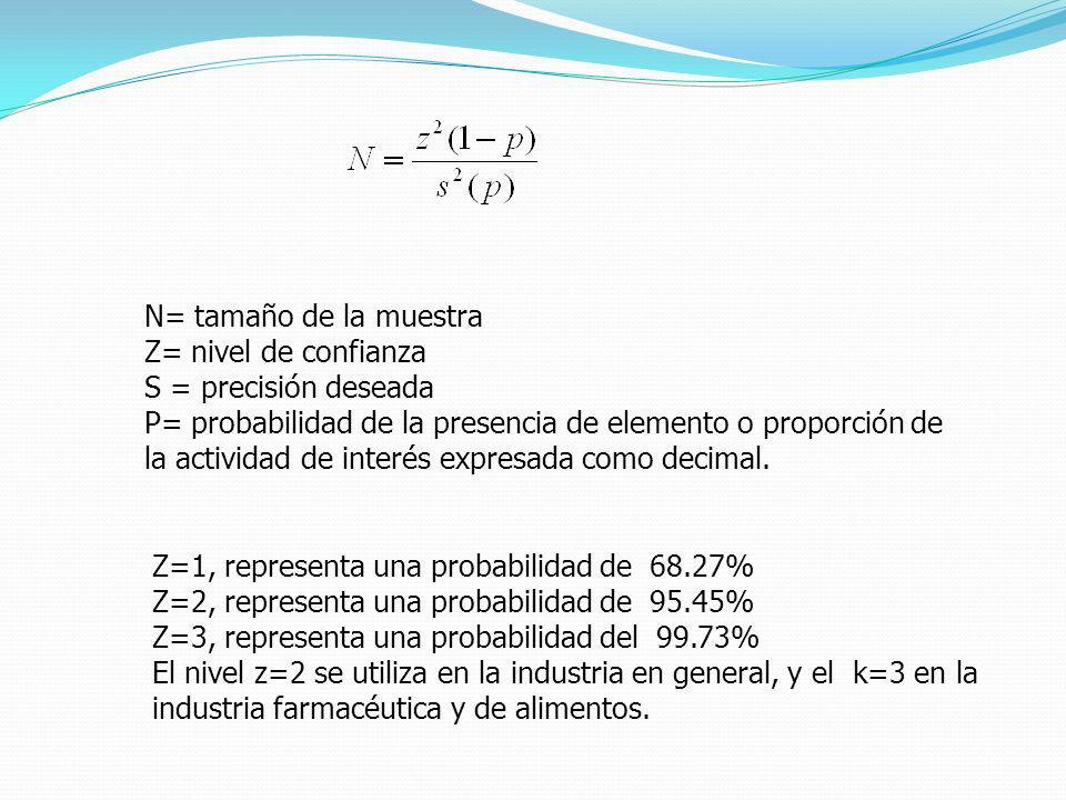 N= tamaño de la muestra Z= nivel de confianza S = precisión deseada P= probabilidad de la presencia de elemento o proporción de la actividad de interés expresada como decimal.