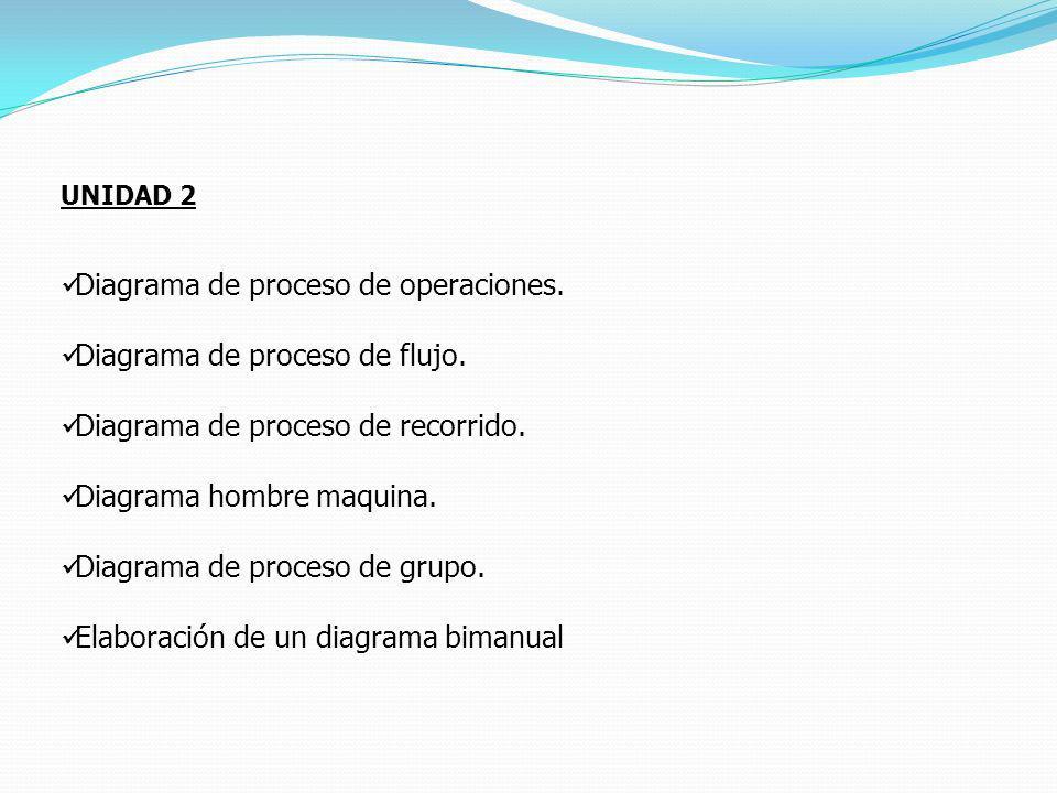 UNIDAD 2 Diagrama de proceso de operaciones. Diagrama de proceso de flujo. Diagrama de proceso de recorrido. Diagrama hombre maquina. Diagrama de proc