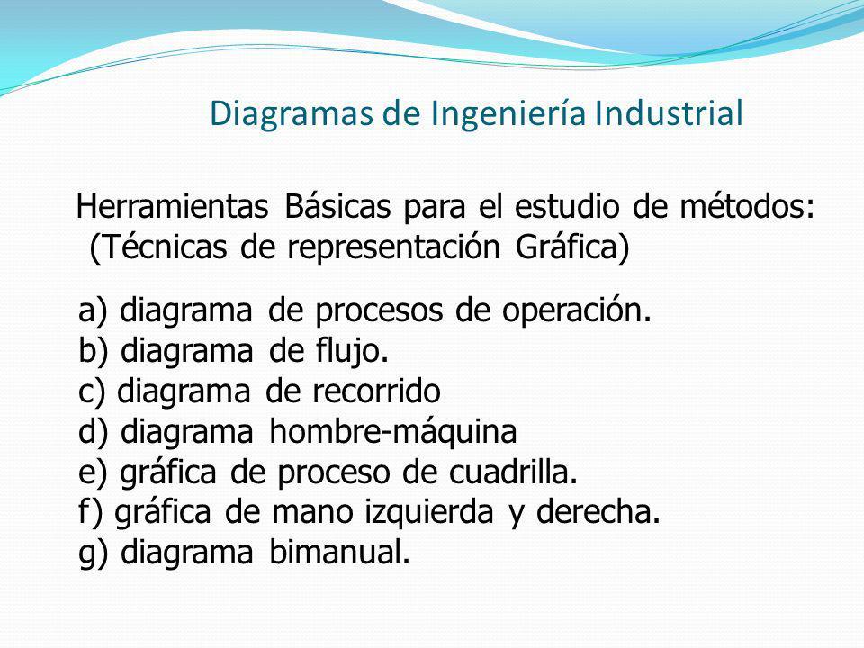 Diagramas de Ingeniería Industrial Herramientas Básicas para el estudio de métodos: (Técnicas de representación Gráfica) a) diagrama de procesos de op