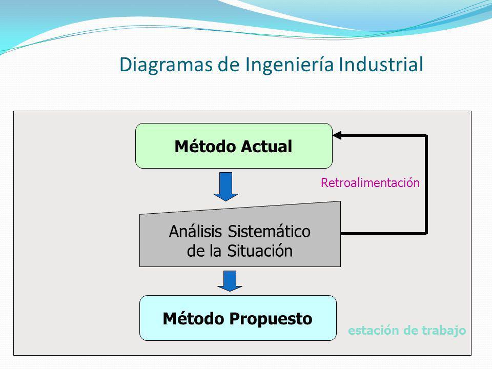 Diagramas de Ingeniería Industrial Método Actual Método Propuesto Análisis Sistemático de la Situación Retroalimentación estación de trabajo