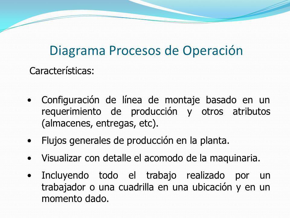 Diagrama Procesos de Operación Características: Configuración de línea de montaje basado en un requerimiento de producción y otros atributos (almacenes, entregas, etc).