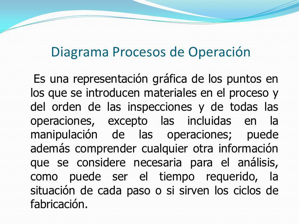 Diagrama Procesos de Operación Es una representación gráfica de los puntos en los que se introducen materiales en el proceso y del orden de las inspec