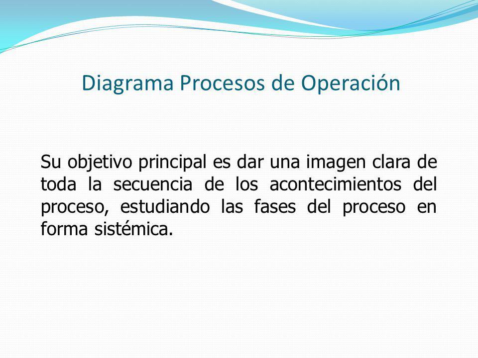 Diagrama Procesos de Operación Su objetivo principal es dar una imagen clara de toda la secuencia de los acontecimientos del proceso, estudiando las fases del proceso en forma sistémica.