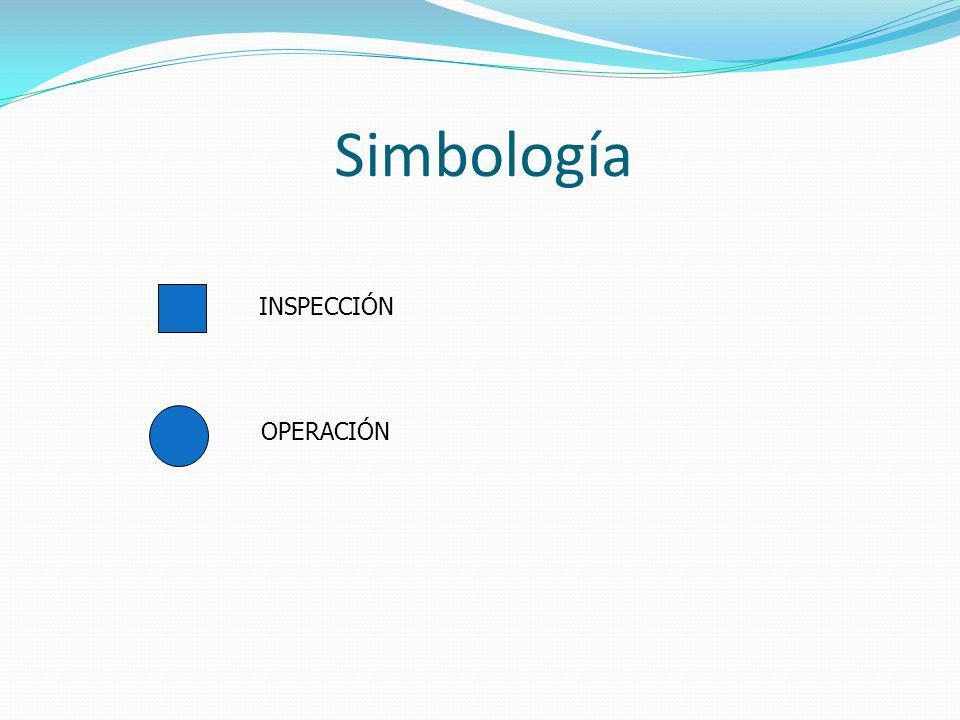 Simbología OPERACIÓN INSPECCIÓN