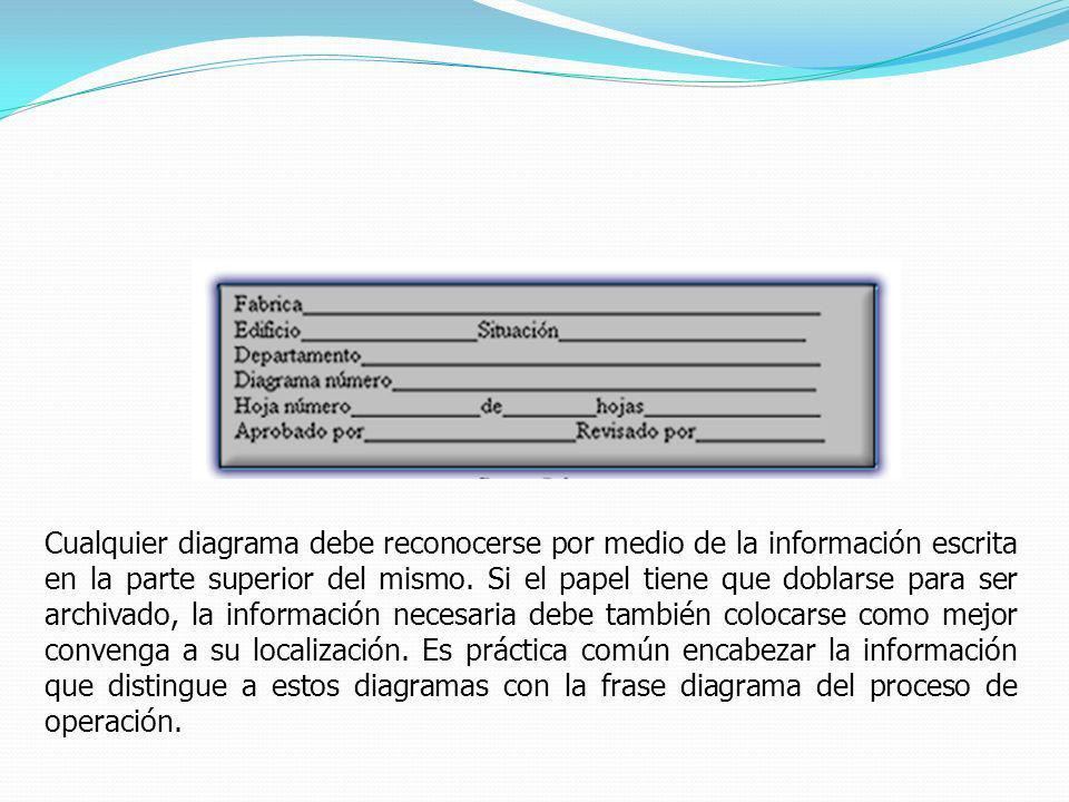 Cualquier diagrama debe reconocerse por medio de la información escrita en la parte superior del mismo. Si el papel tiene que doblarse para ser archiv