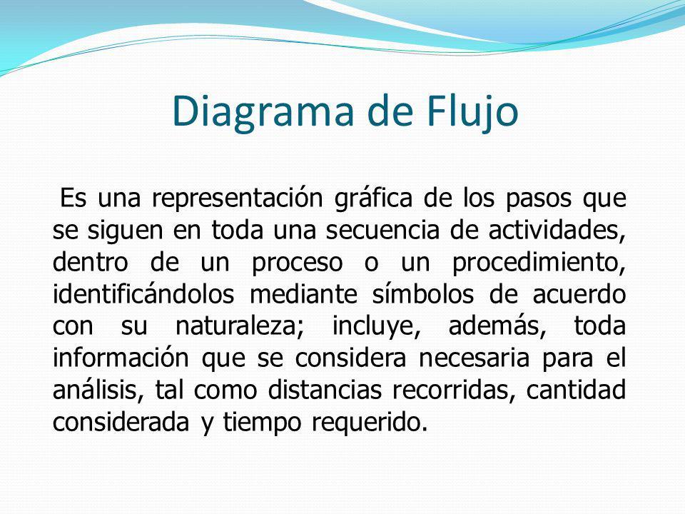 Diagrama de Flujo Es una representación gráfica de los pasos que se siguen en toda una secuencia de actividades, dentro de un proceso o un procedimien