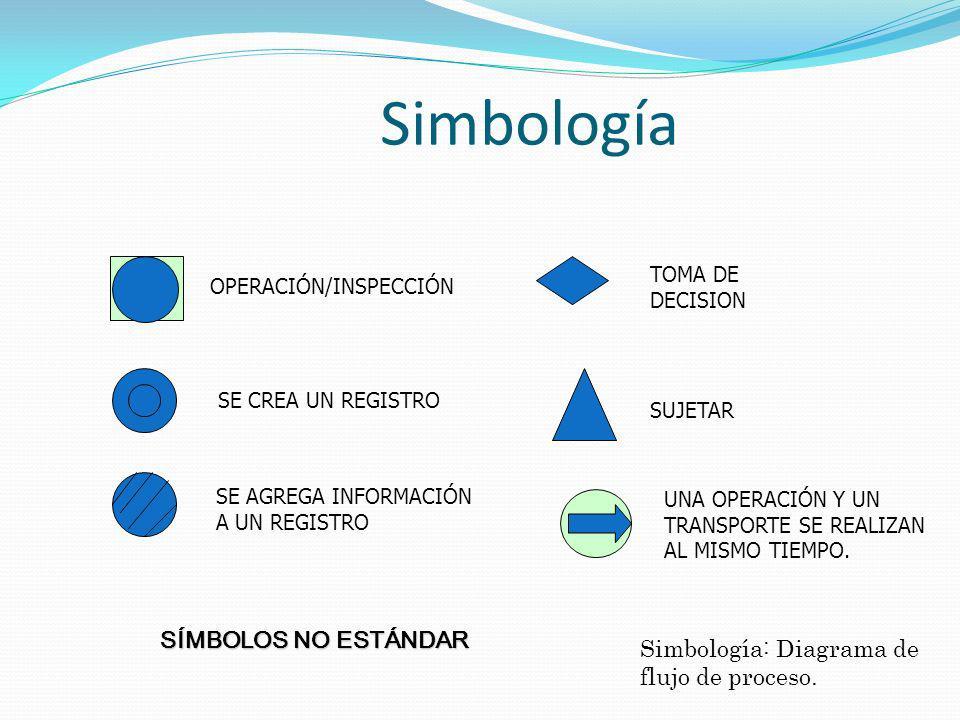 Simbología SUJETAR TOMA DE DECISION Simbología: Diagrama de flujo de proceso.