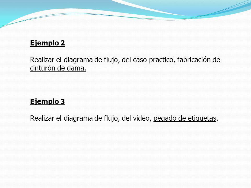 Ejemplo 2 Realizar el diagrama de flujo, del caso practico, fabricación de cinturón de dama. Ejemplo 3 Realizar el diagrama de flujo, del video, pegad