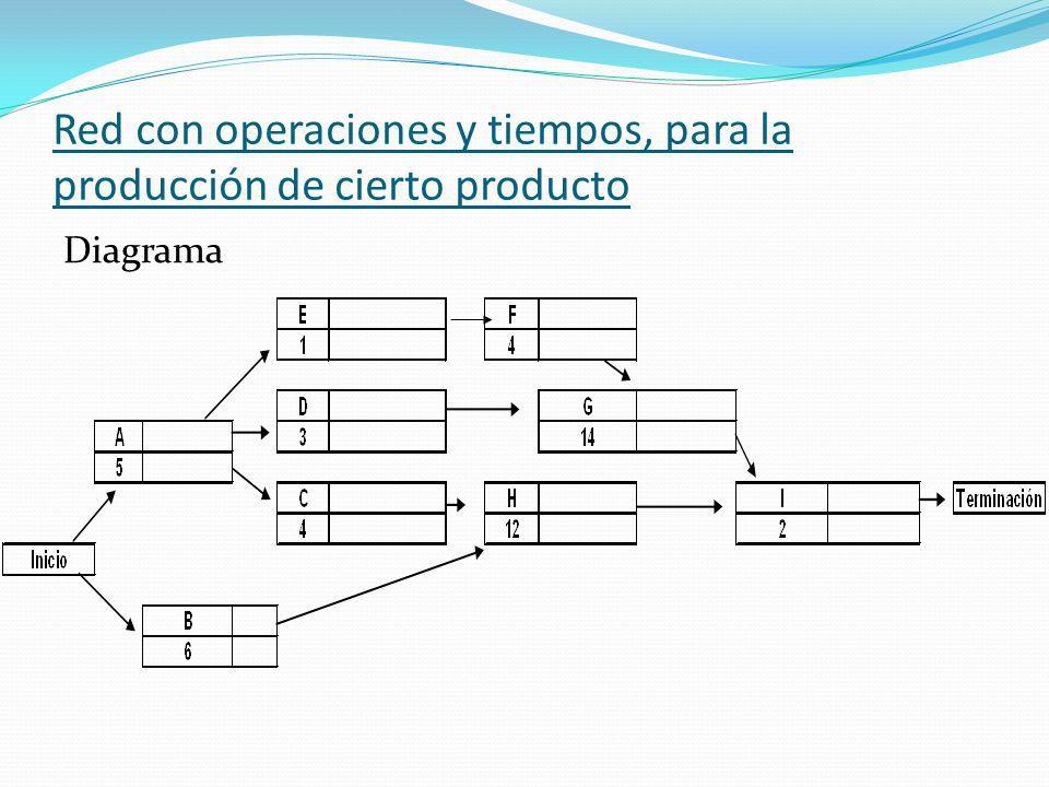 Red con operaciones y tiempos, para la producción de cierto producto Diagrama