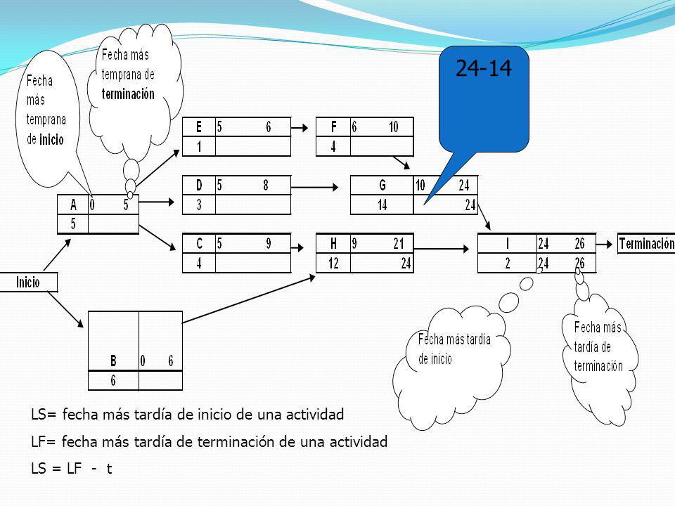 LS= fecha más tardía de inicio de una actividad LF= fecha más tardía de terminación de una actividad LS = LF - t 24-14