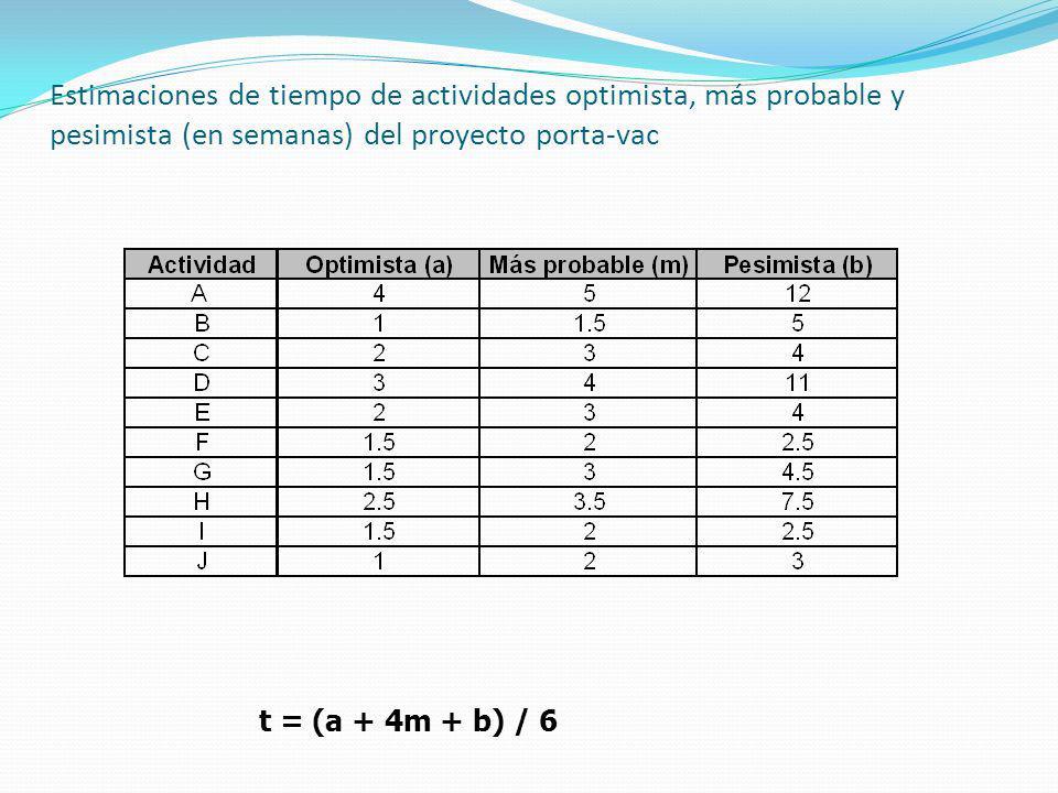 Estimaciones de tiempo de actividades optimista, más probable y pesimista (en semanas) del proyecto porta-vac t = (a + 4m + b) / 6
