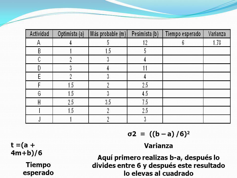 Tiempo esperado σ2 = ((b – a) /6) 2 Varianza Aquí primero realizas b-a, después lo divides entre 6 y después este resultado lo elevas al cuadrado