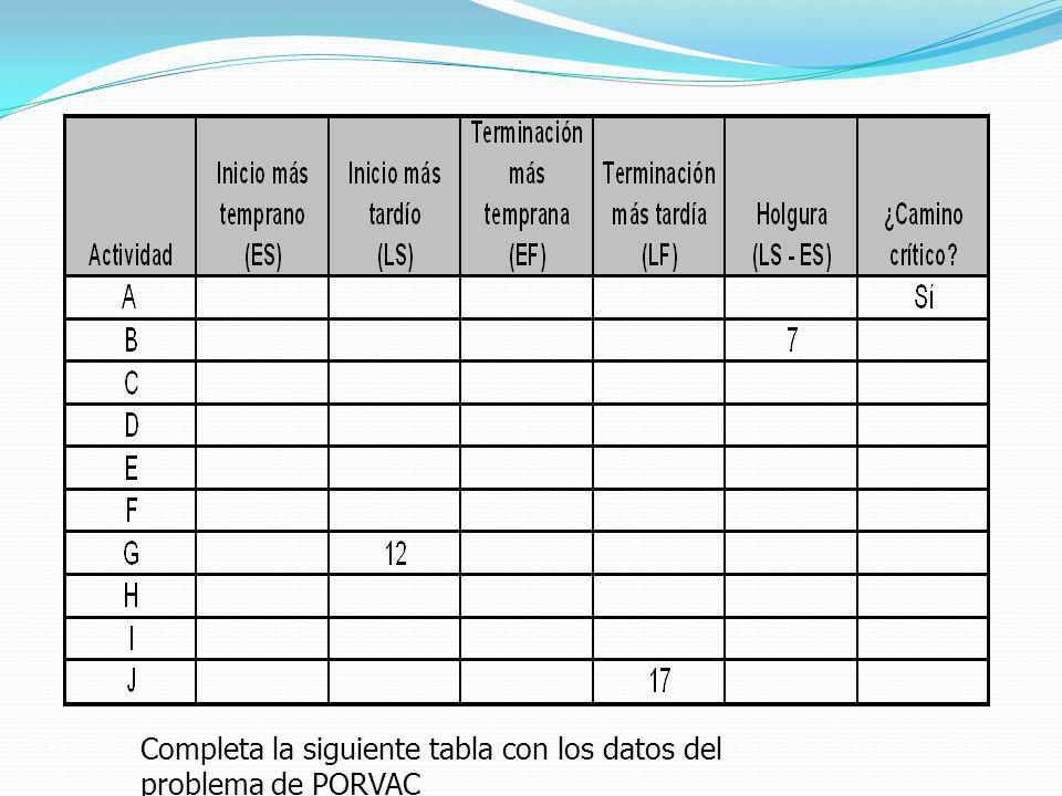 Completa la siguiente tabla con los datos del problema de PORVAC