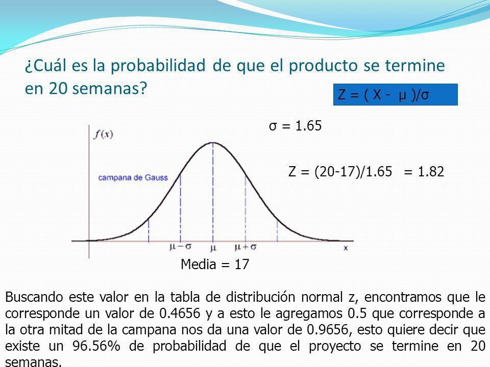 ¿Cuál es la probabilidad de que el producto se termine en 20 semanas? Media = 17 σ = 1.65 Z = (20-17)/1.65 = 1.82 Buscando este valor en la tabla de d