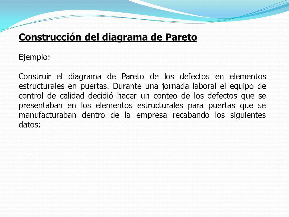 Construcción del diagrama de Pareto Ejemplo: Construir el diagrama de Pareto de los defectos en elementos estructurales en puertas. Durante una jornad
