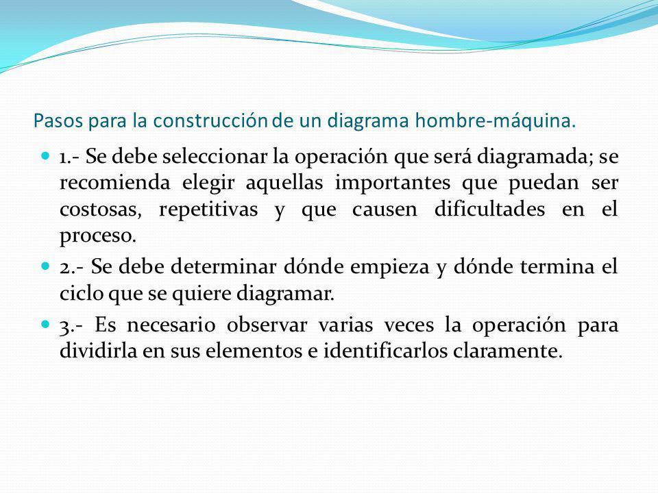 Pasos para la construcción de un diagrama hombre-máquina. 1.- Se debe seleccionar la operación que será diagramada; se recomienda elegir aquellas impo
