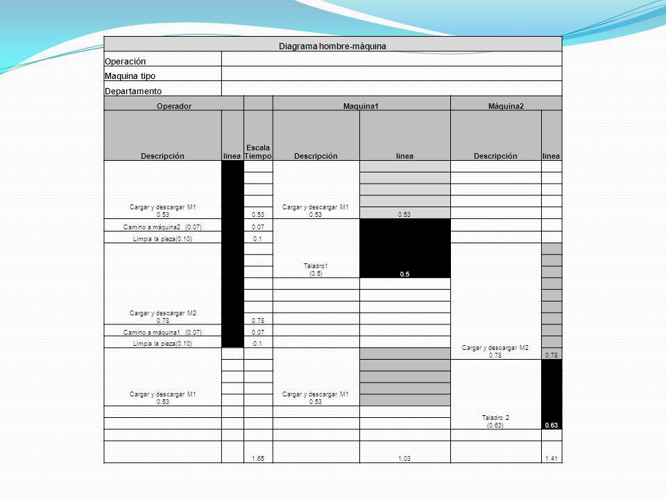 Diagrama hombre-máquina Operación Maquina tipo Departamento Operador Maquina1Máquina2 Descripciónlinea Escala TiempoDescripciónlineaDescripciónlinea Cargar y descargar M1 0.53 0.53 Camino a máquina2 (0.07) 0.07 Taladro1 (0.5) Limpia la pieza(0.10) 0.1 Cargar y descargar M2 0.78 0.5 0.78 Camino a máquina1 (0.07) 0.07 Limpia la pieza(0.10) 0.1 Cargar y descargar M1 0.53 0.78 Taladro 2 (0.63) 0.63 1.65 1.03 1.41