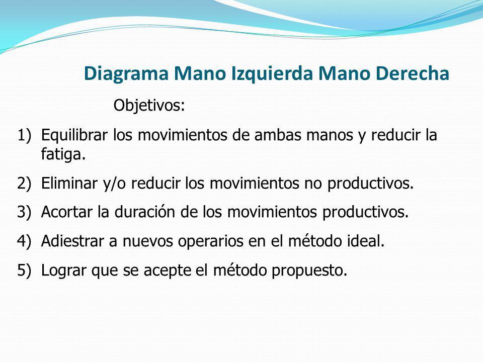 Diagrama Mano Izquierda Mano Derecha Objetivos: 1)Equilibrar los movimientos de ambas manos y reducir la fatiga. 2)Eliminar y/o reducir los movimiento