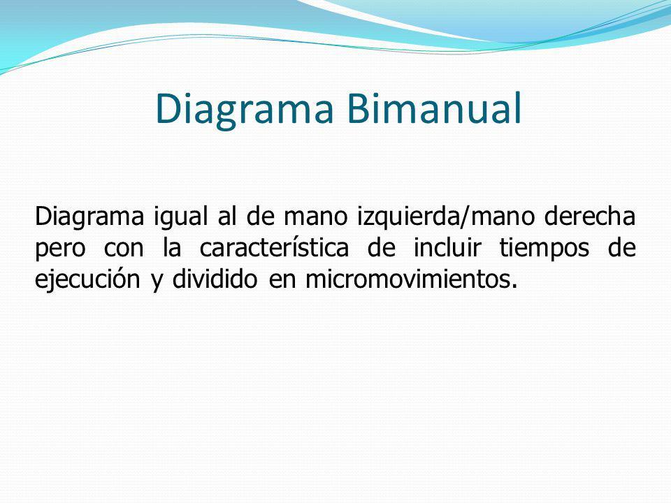 Diagrama Bimanual Diagrama igual al de mano izquierda/mano derecha pero con la característica de incluir tiempos de ejecución y dividido en micromovimientos.