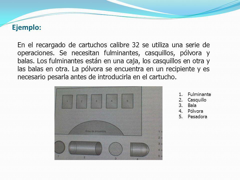 Ejemplo: En el recargado de cartuchos calibre 32 se utiliza una serie de operaciones. Se necesitan fulminantes, casquillos, pólvora y balas. Los fulmi