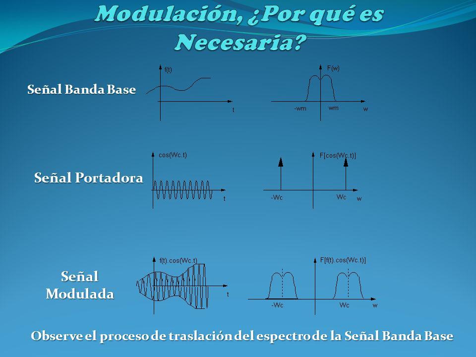 Señal Banda Base Señal Portadora SeñalModulada Observe el proceso de traslación del espectro de la Señal Banda Base