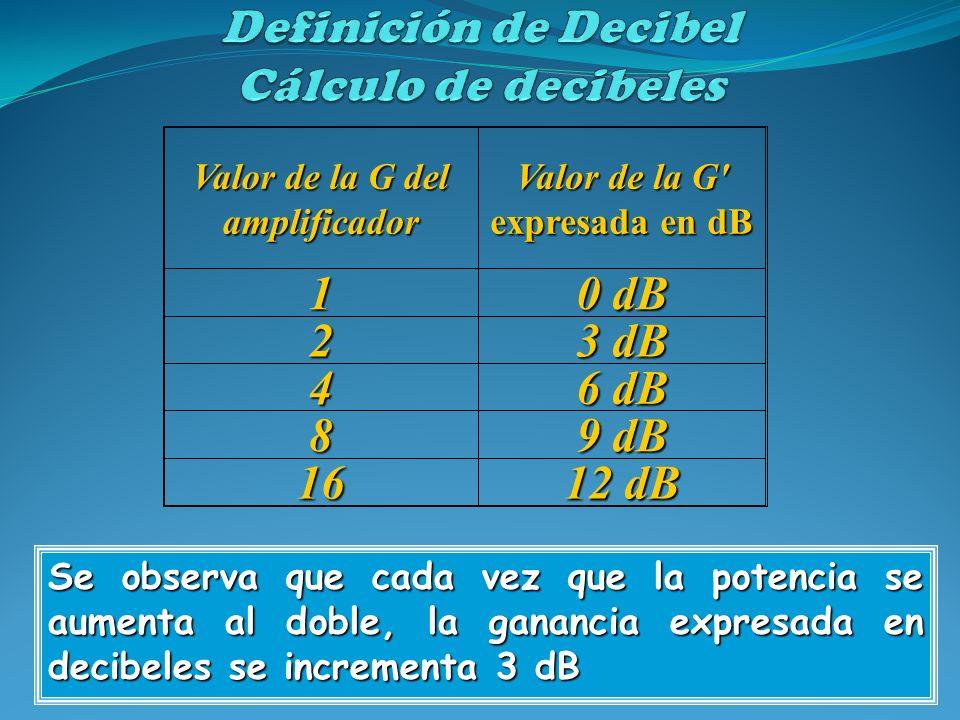 Valor de la G del amplificador Valor de la G' expresada en dB 1 0 dB 2 3 dB 4 6 dB 8 9 dB 16 12 dB Se observa que cada vez que la potencia se aumenta