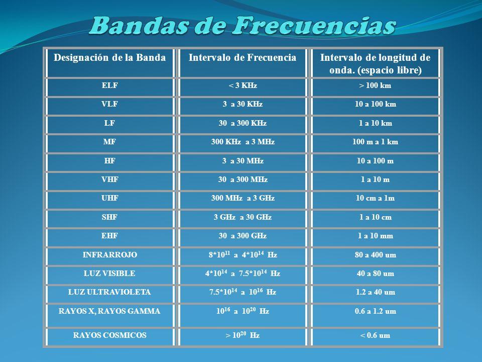 Designación de la BandaIntervalo de FrecuenciaIntervalo de longitud de onda. (espacio libre) ELF< 3 KHz> 100 km VLF3 a 30 KHz10 a 100 km LF30 a 300 KH
