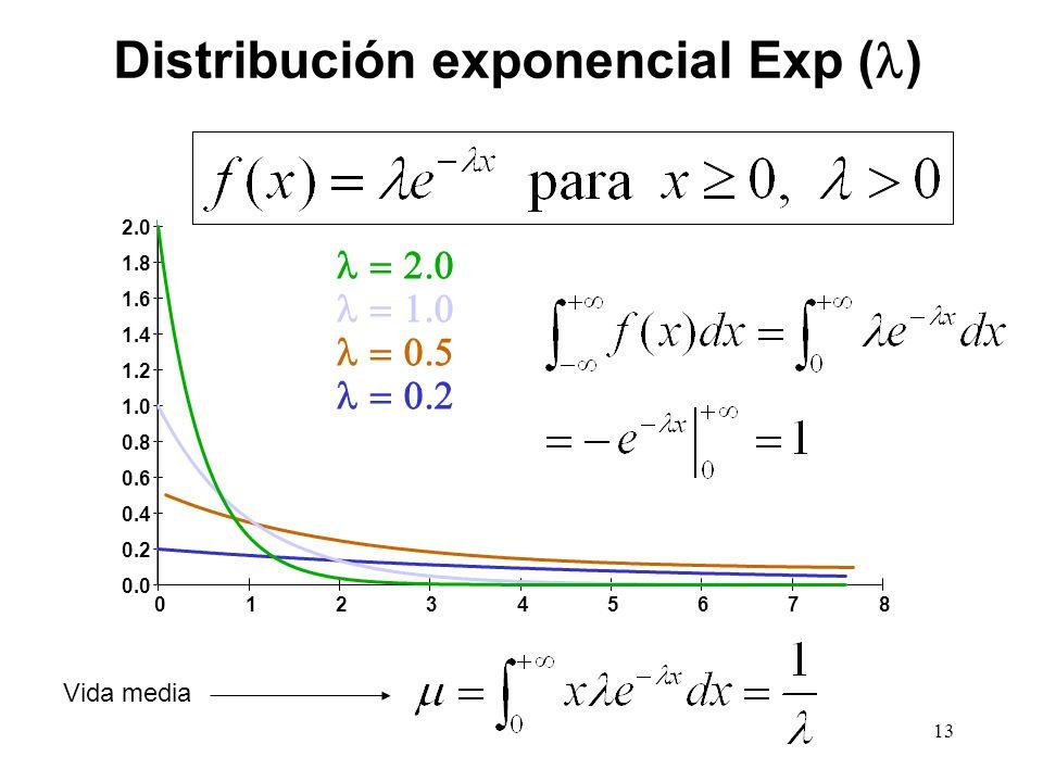 0.0 0.2 0.4 0.6 0.8 1.0 1.2 1.4 1.6 1.8 2.0 012345678 Distribución exponencial Exp ( ) Vida media 13