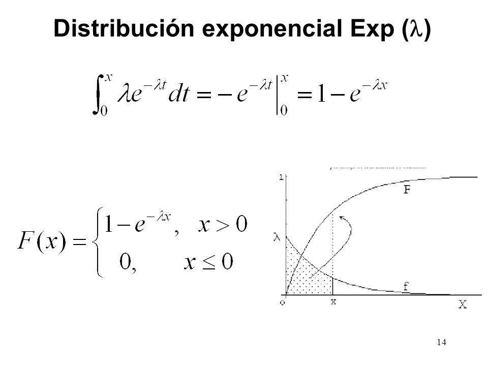 Distribución exponencial Exp ( ) 14