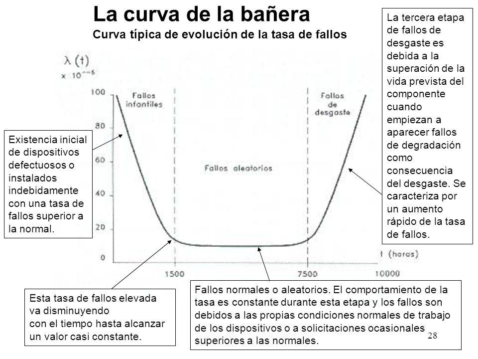 La curva de la bañera Curva típica de evolución de la tasa de fallos Existencia inicial de dispositivos defectuosos o instalados indebidamente con una