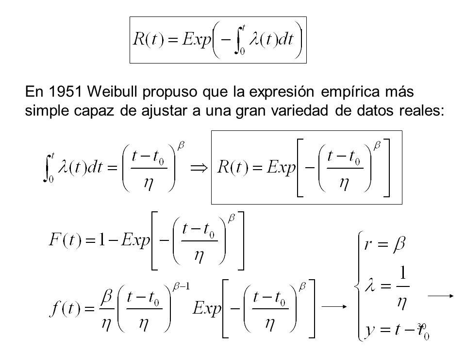 En 1951 Weibull propuso que la expresión empírica más simple capaz de ajustar a una gran variedad de datos reales: 30