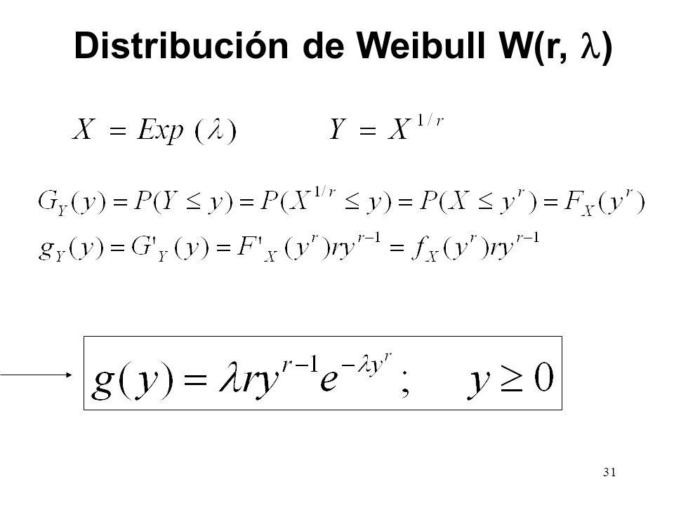 Distribución de Weibull W(r, ) 31